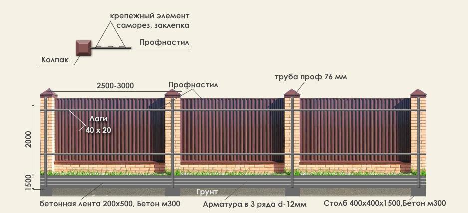 Забор из профлиста с кирпичными столбами своими руками 683
